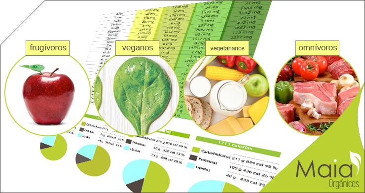 Estilos de Alimentación Saludable
