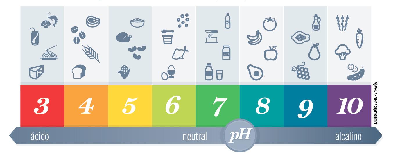 Tabla de alimentos acidos y alcalinos