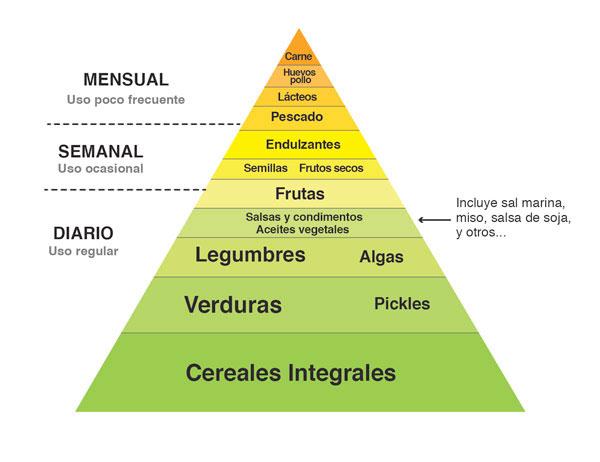 Pirámide de alimentación macrobiótica