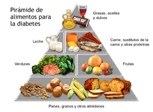 pirámide de distribución de alimentos para diabetecos