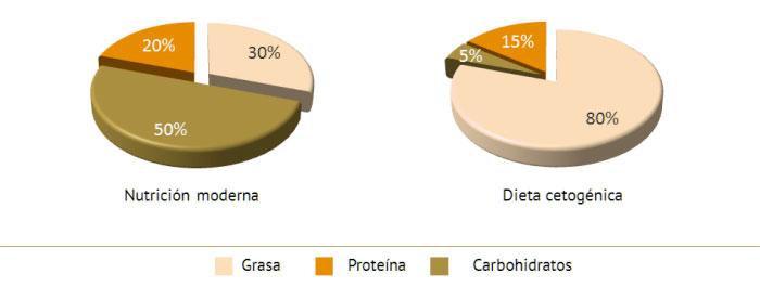 Distribucion de la dieta Keto